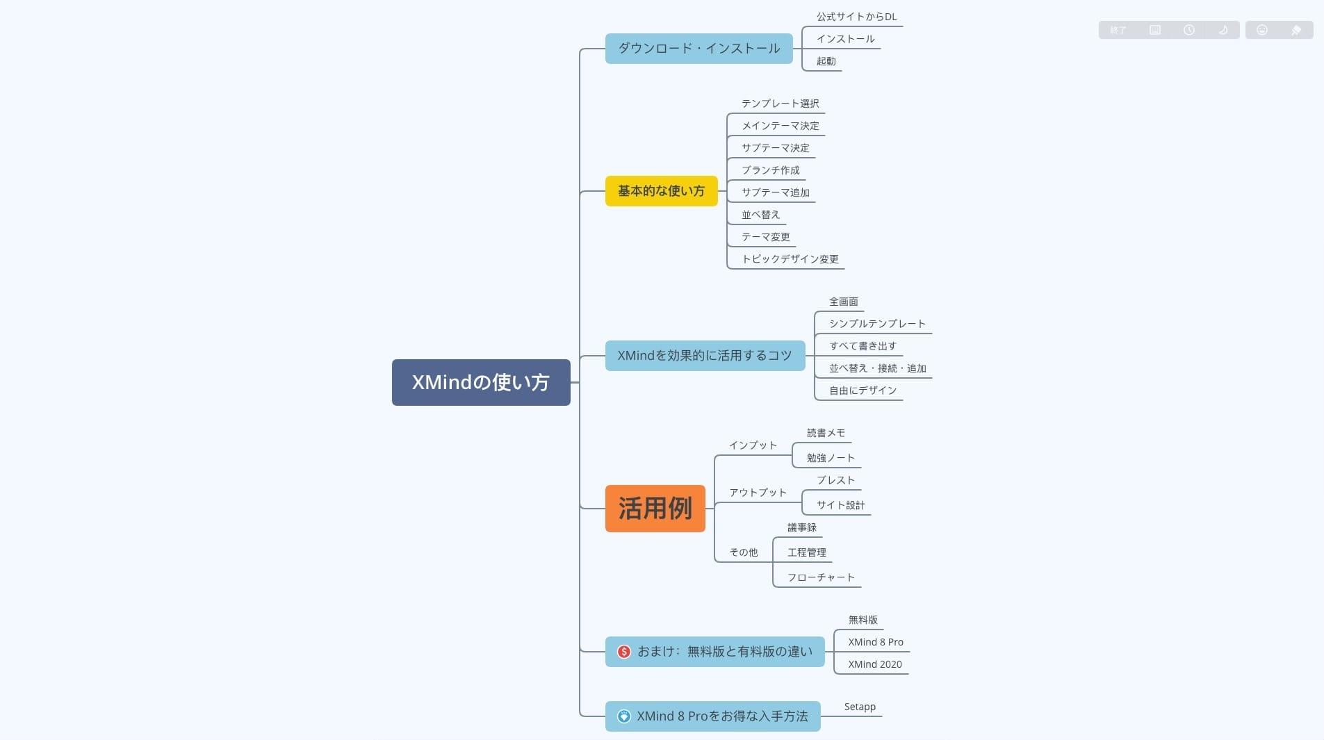 XMind:完成したマップ